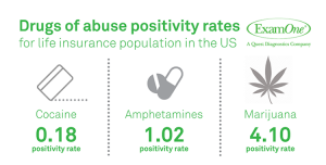 insurance applicant drugs of abuse statistics