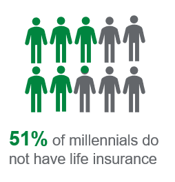 millennials without life insurance