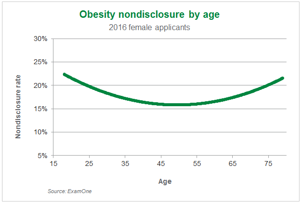 female-applicant-obesity-nondisclosure