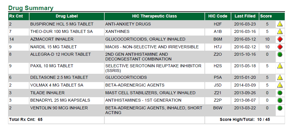 ScriptCheck drug summary table