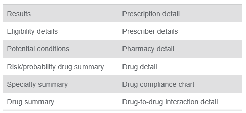 Prescription history report components