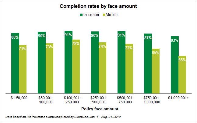 Completion rates by face amount