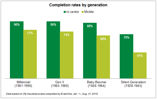 Completion rates by generation