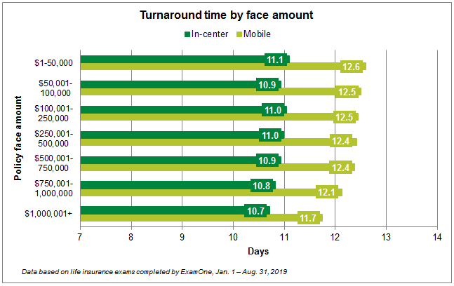Turnaround time by face amount