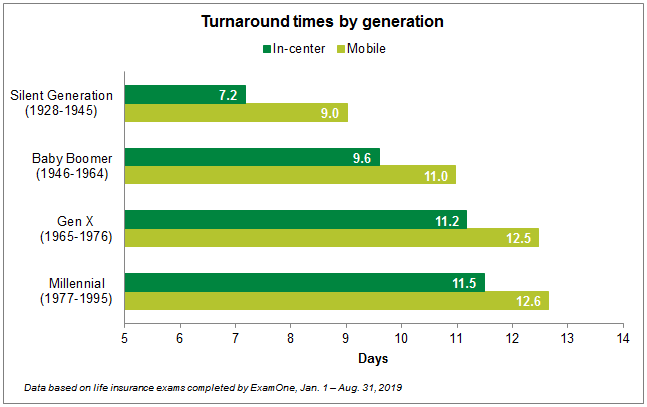 Turnaround times by generation