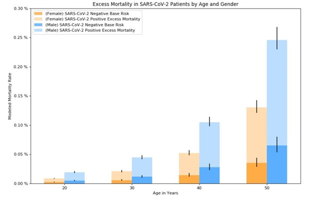 COVID mortality in age and gender age 20-50
