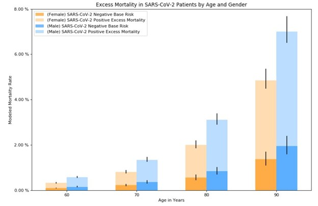 COVID mortality in age and gender age 60-90