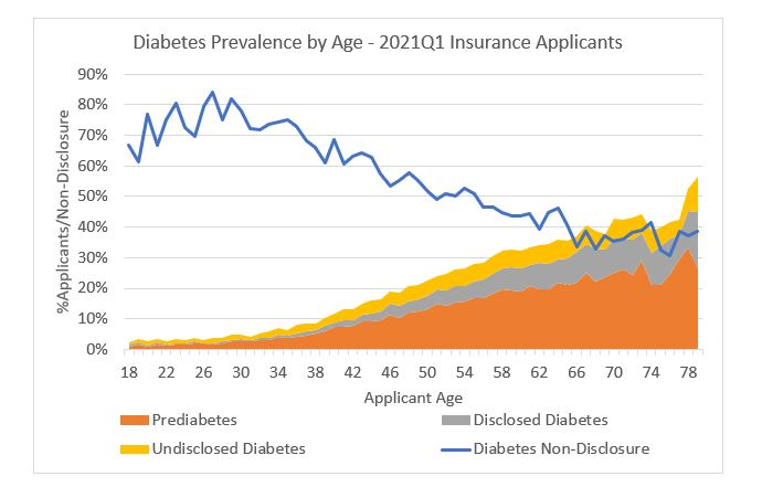 Diabetes prevalence by age chart